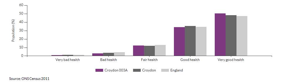 Self-reported health in Croydon 003A for 2011
