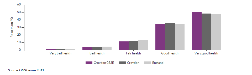 Self-reported health in Croydon 033E for 2011