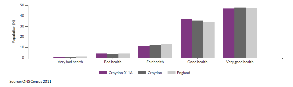 Self-reported health in Croydon 011A for 2011