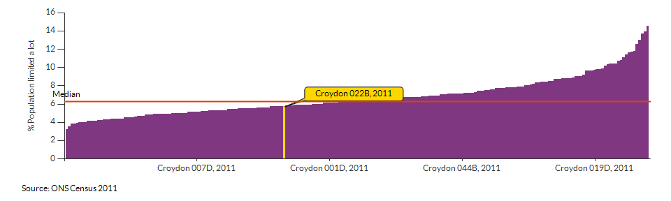 Persons with limited day-to-day activity in Croydon 022B for 2011