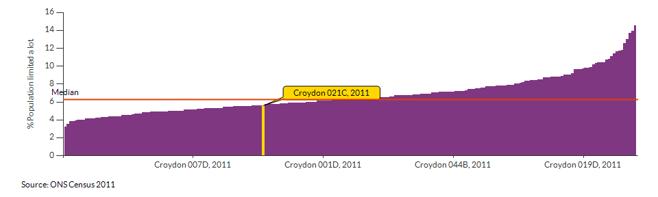 Persons with limited day-to-day activity in Croydon 021C for 2011