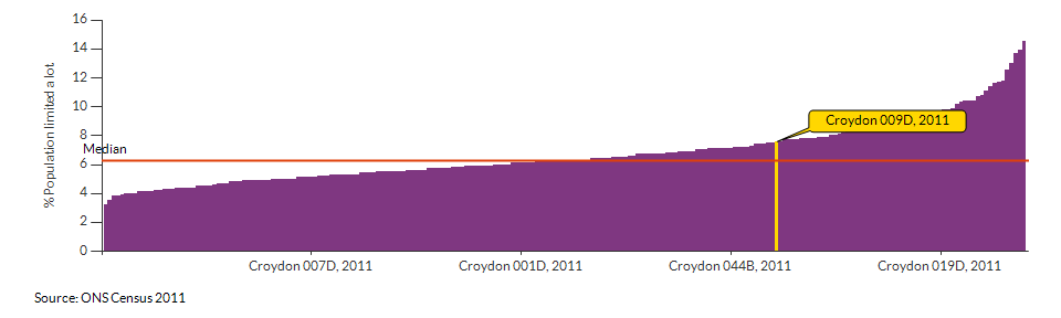 Persons with limited day-to-day activity in Croydon 009D for 2011