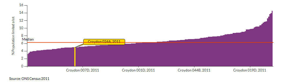 Persons with limited day-to-day activity in Croydon 024A for 2011
