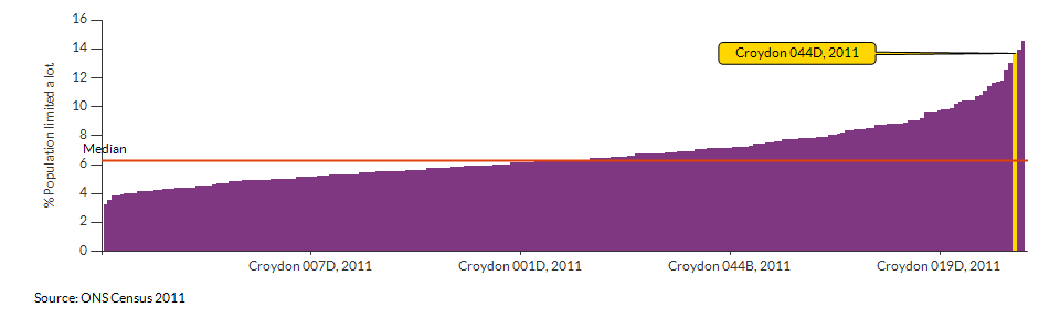 Persons with limited day-to-day activity in Croydon 044D for 2011