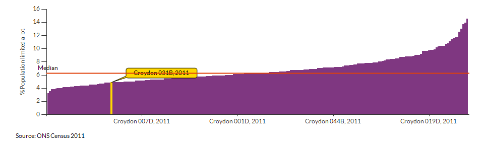 Persons with limited day-to-day activity in Croydon 031B for 2011