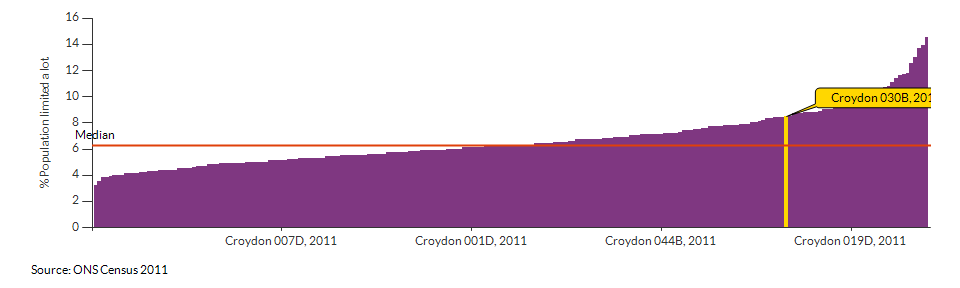 Persons with limited day-to-day activity in Croydon 030B for 2011