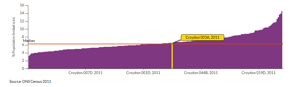 Persons with limited day-to-day activity in Croydon 003A for 2011