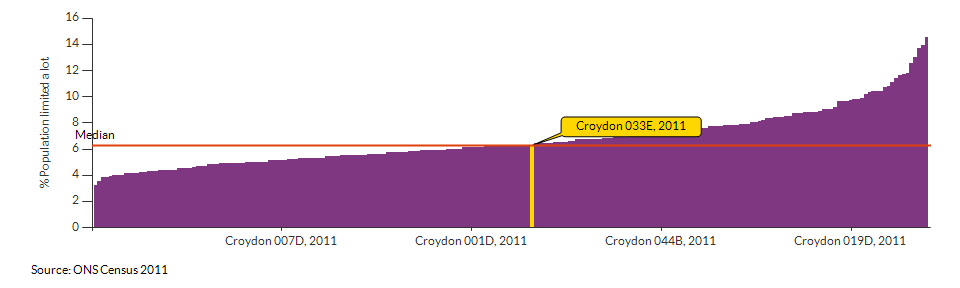 Persons with limited day-to-day activity in Croydon 033E for 2011