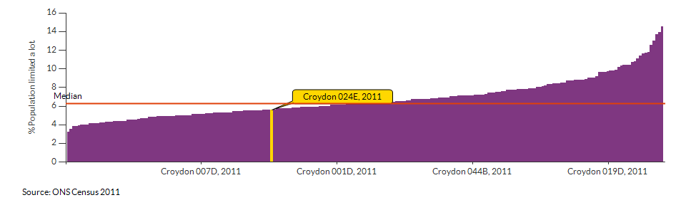 Persons with limited day-to-day activity in Croydon 024E for 2011