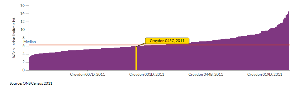 Persons with limited day-to-day activity in Croydon 045C for 2011