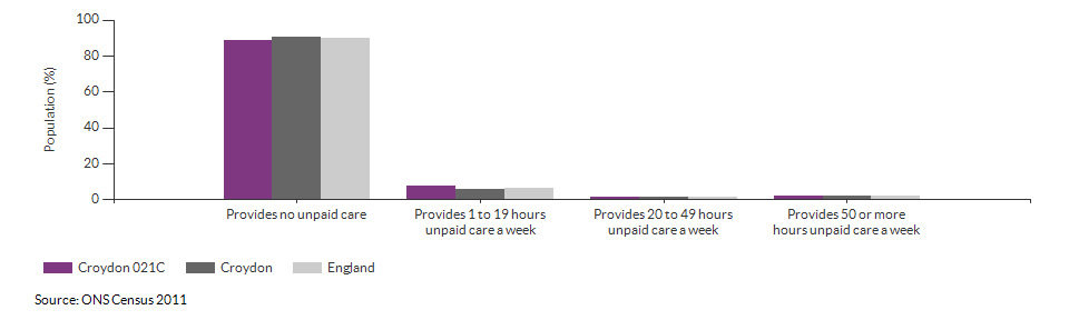 Provision of unpaid care in Croydon 021C for 2011