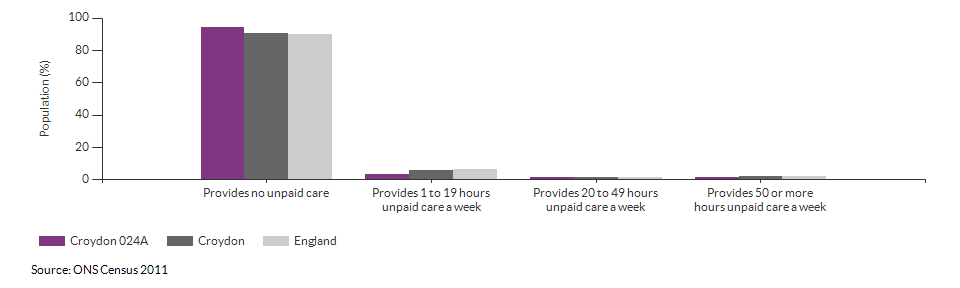 Provision of unpaid care in Croydon 024A for 2011