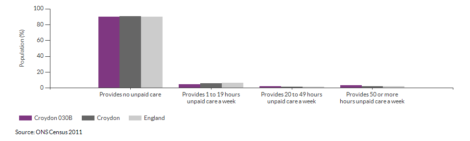 Provision of unpaid care in Croydon 030B for 2011