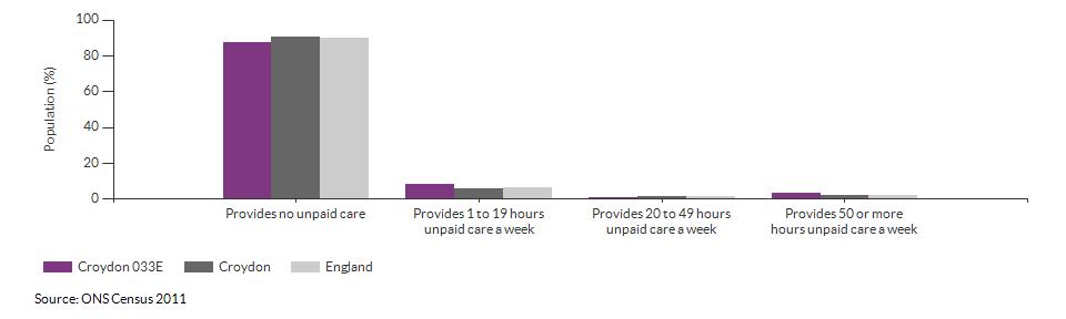 Provision of unpaid care in Croydon 033E for 2011