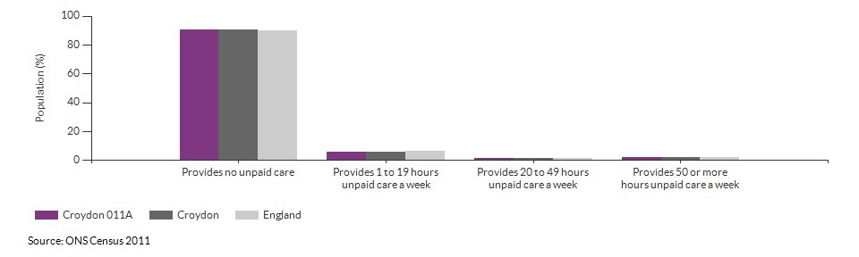 Provision of unpaid care in Croydon 011A for 2011