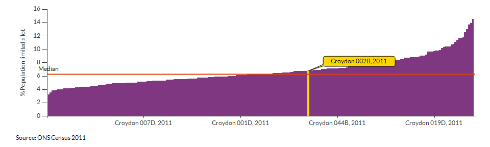 Persons with limited day-to-day activity in Croydon 002B for 2011