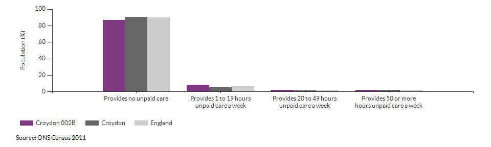 Provision of unpaid care in Croydon 002B for 2011