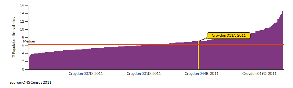 Persons with limited day-to-day activity in Croydon 011A for 2011
