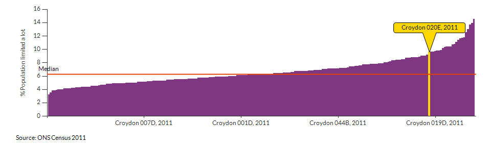 Persons with limited day-to-day activity in Croydon 020E for 2011