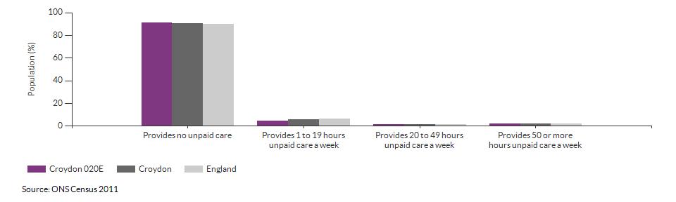 Provision of unpaid care in Croydon 020E for 2011