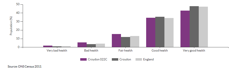 Self-reported health in Croydon 022C for 2011