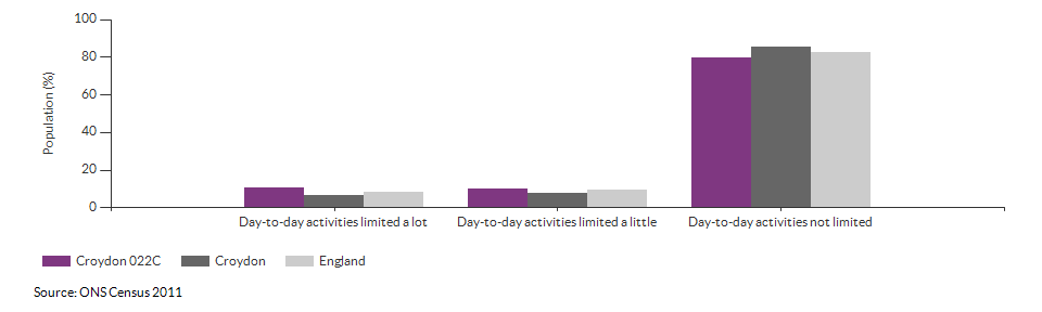 Persons with limited day-to-day activity in Croydon 022C for 2011