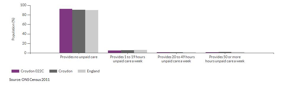 Provision of unpaid care in Croydon 022C for 2011