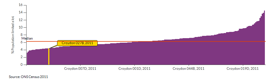 Persons with limited day-to-day activity in Croydon 027B for 2011