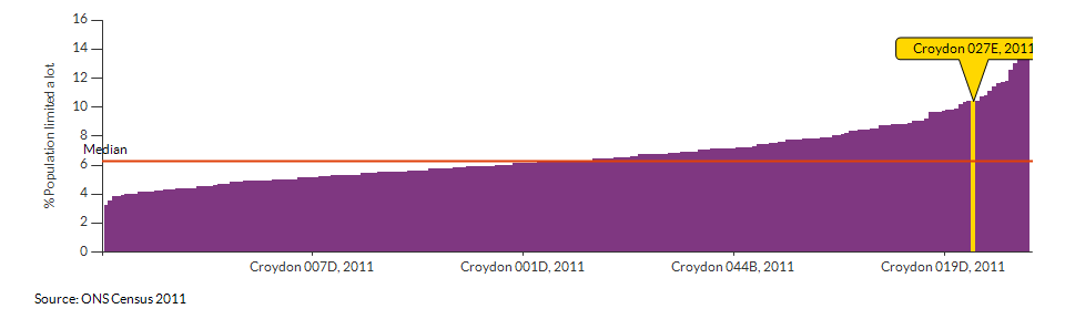 Persons with limited day-to-day activity in Croydon 027E for 2011