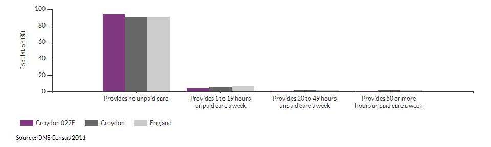 Provision of unpaid care in Croydon 027E for 2011