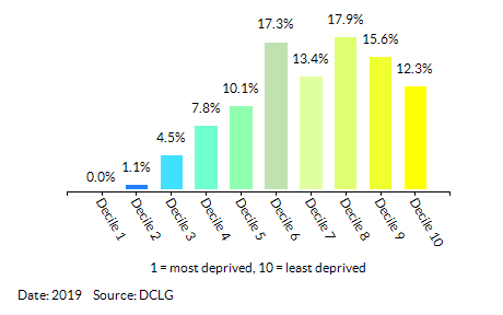 Proportion of LSOAs in Wandsworth by Health Deprivation and Disability Decile