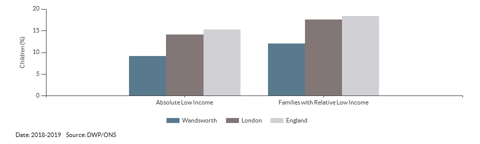 Percentage of children in low income families for Wandsworth for 2018-2019
