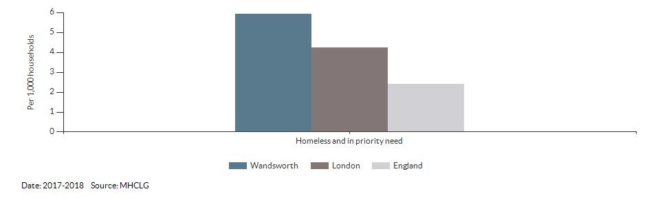 Homeless and in priority need for Wandsworth for 2017-2018