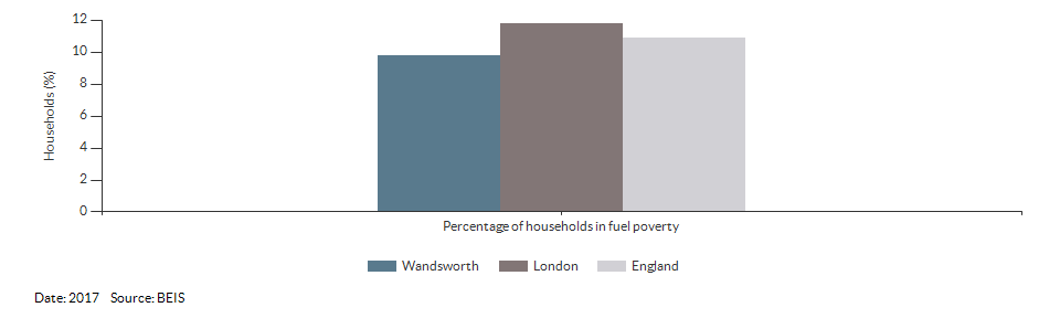 Households in fuel poverty for Wandsworth for 2017