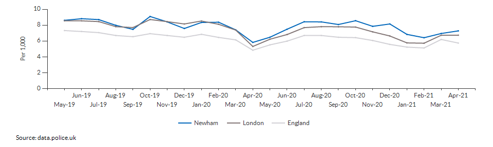 Total crime rate for Newham over time