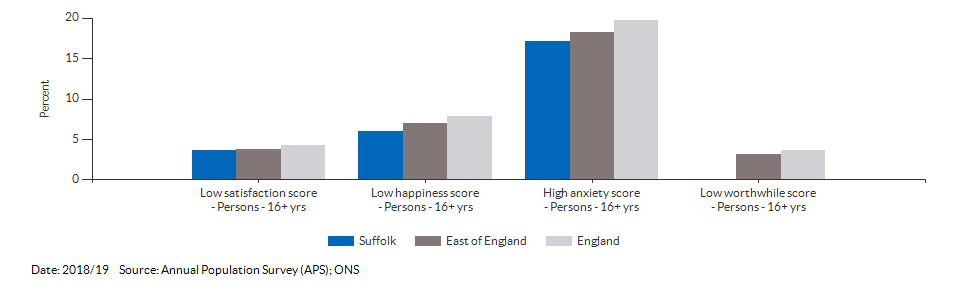Self-reported wellbeing for Suffolk for 2016/17