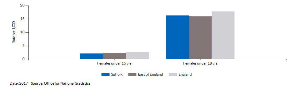 Under 18 conceptions for Suffolk for 2016