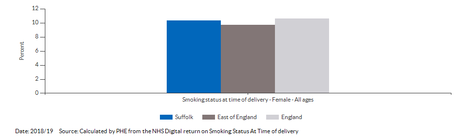 % of women who smoke at time of delivery for Suffolk for 2016/17