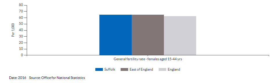 General fertility rate for Suffolk for 2016