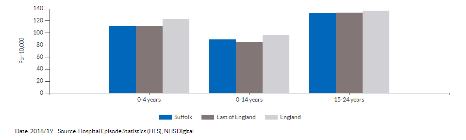 Smoking prevalence at age 15 for Suffolk for 2014/15
