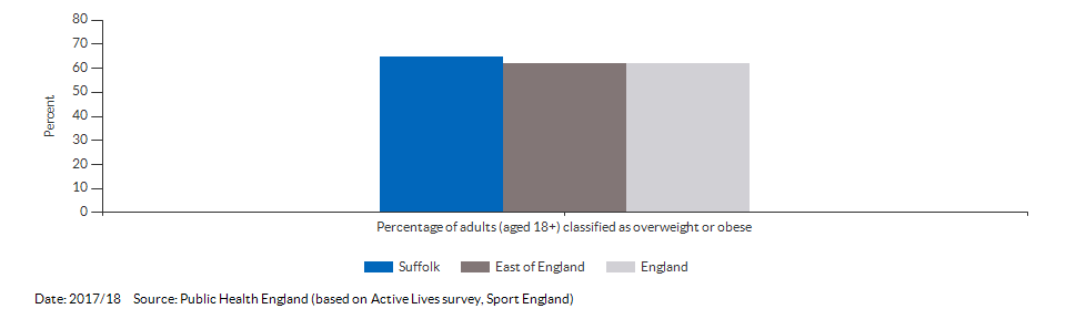 Percentage of adults (aged 18+) classified as overweight or obese for Suffolk for 2016/17