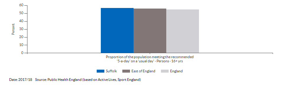 Average number of portions of fruit and vegetables consumed daily (adults) for Suffolk for 2016/17