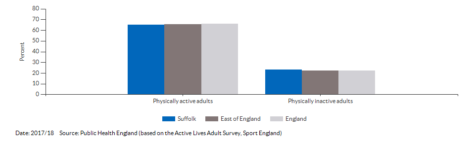 Percentage of physically active and inactive adults for Suffolk for 2016/17