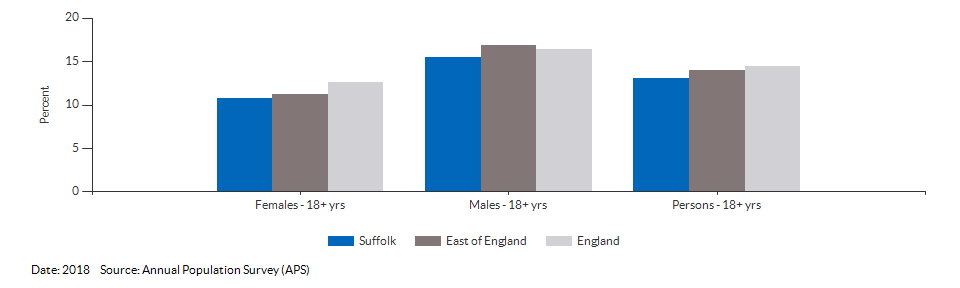 Percentage of physically active and inactive adults for Suffolk for 2017
