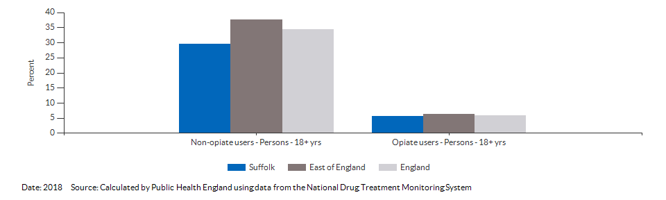 Successful completion of drug treatment in adults for Suffolk for 2016