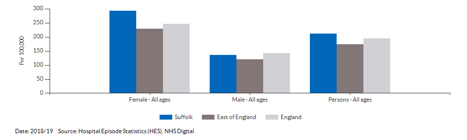 Emergency hospital admissions for intentional self-harm for Suffolk for 2018/19