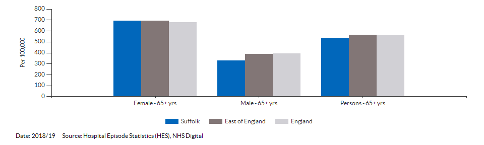 Hip fractures in people aged 65 and over for Suffolk for 2018/19