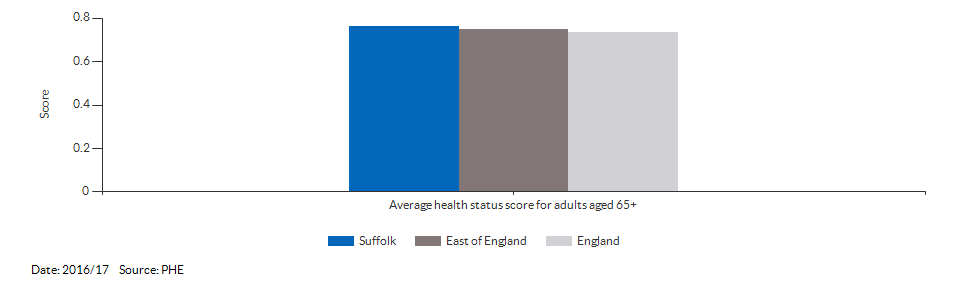 Average health status score for adults aged 65 and over for Suffolk for 2016/17