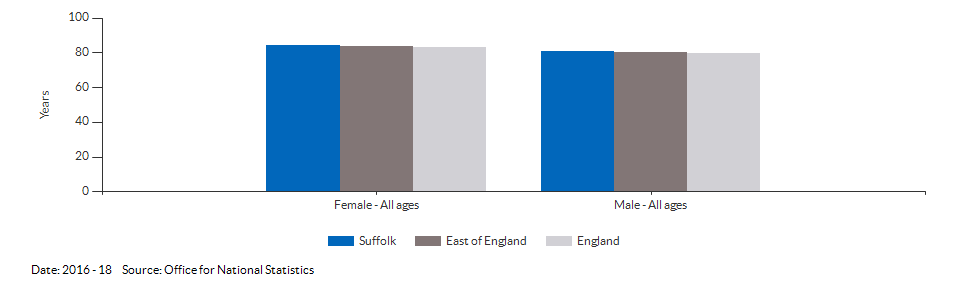 Life expectancy at birth for Suffolk for 2016 - 18