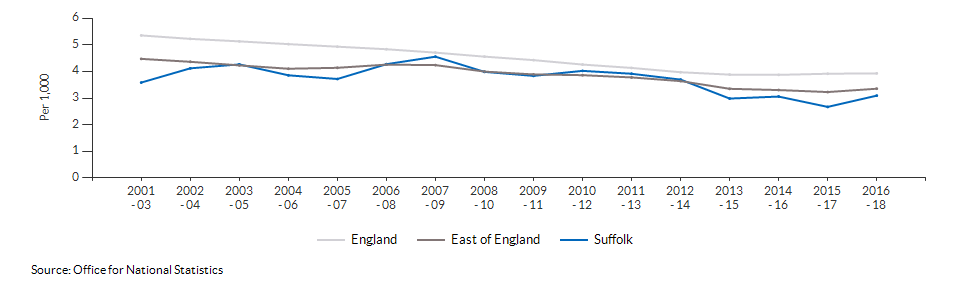 Infant mortality for Suffolk over time